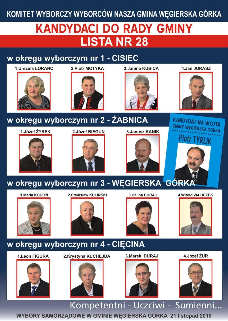 Kandydaci Do Rady Gminy Węgierska Górka Z Komitetu
